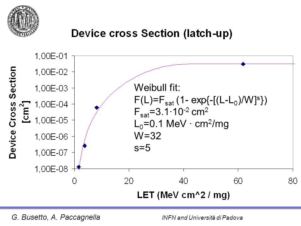 Weibull fit: F(L)=Fsat (1- exp{-[(L-L0)/W]s}) Fsat=3.1·10-2 cm2 L0=0.1 MeV · cm2/mg W=32 s=5